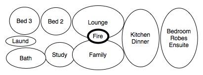 Starting House Design 1- Bubble Diagram 1