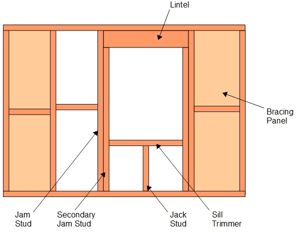 Openings in Timber Frame – A New House
