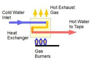 Standard Hot water service